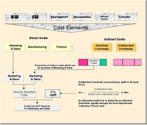 It Service Cost Model Template by Financial Management