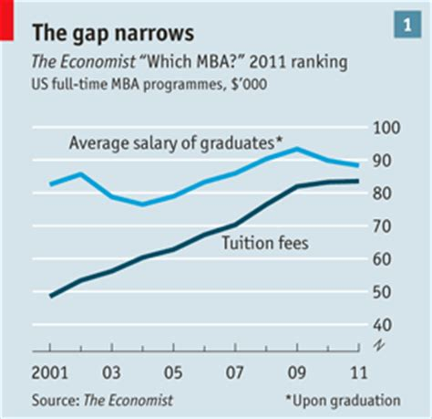 Average Salary After Ivey Mba by Average Salary After Mba From Insead