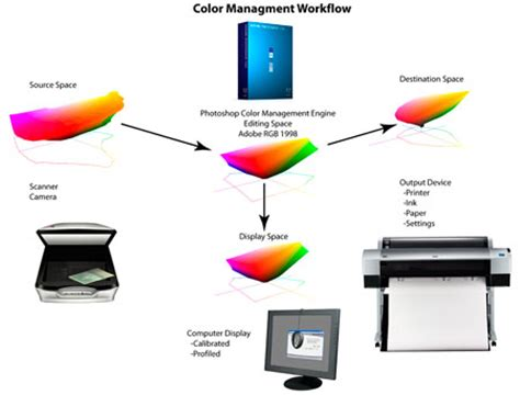 color management gray