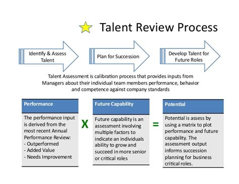 Wws Presentation Succession Planning Talent Review Template
