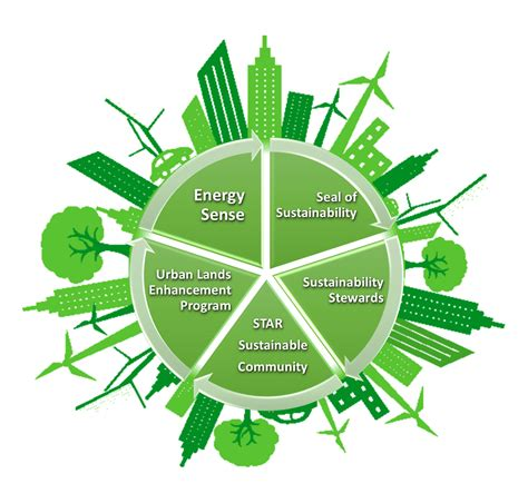 sustainable energy energy and sustainability program