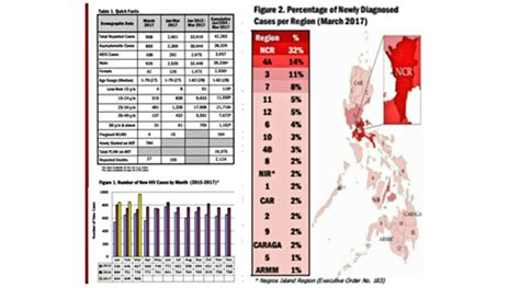 Hiv Records Doh Records 968 New Hiv Cases In March Highest Since 1984 Philippine Association Of