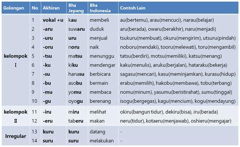 bentuk bentuk kata kerja kata kerja kelompok 1 2 3 dan konjugasi dalam bahasa