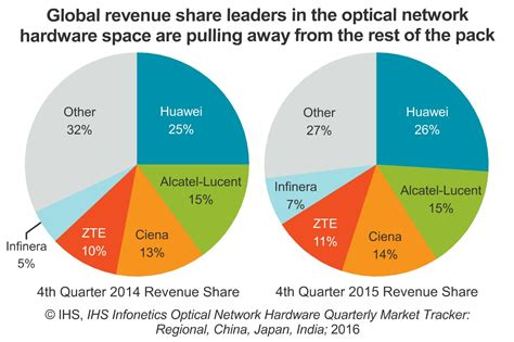 Top 5 Network Security Appliance Vendors - ihs huawei tops optical network equipment vendors for