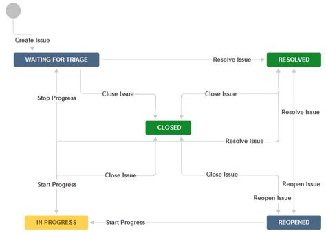 jira workflow templates configuring workflow atlassian documentation