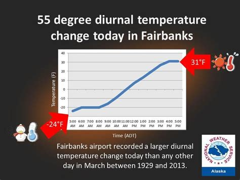 has the widest swings in temperature 3 28 2013 fairbanks ak airport recorded the largest