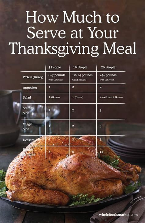 thanksgiving dinner planning how much to serve whole 894 best thanksgiving recipes diy images on pinterest