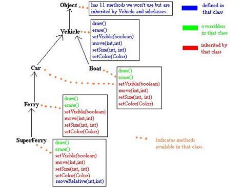 types of inheritance in with diagram inheritance in java