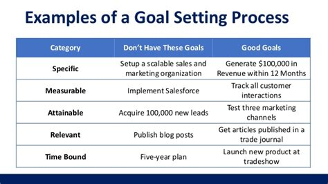 sales goals template sales and marketing for startups