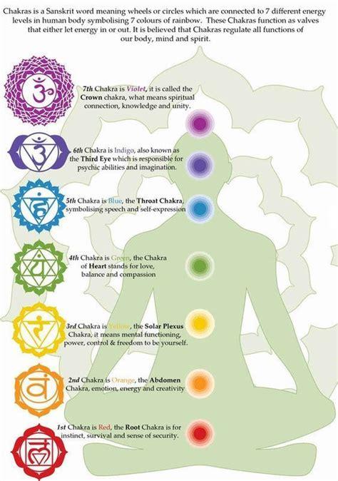 resultado de imagem  chakra symbols  meanings
