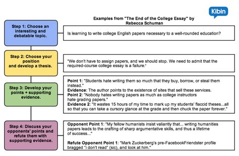 How To Write Persuasive Essays by What Are The Steps In Writing An Argumentative Essay Steps To Follow In Writing An Argument Essay