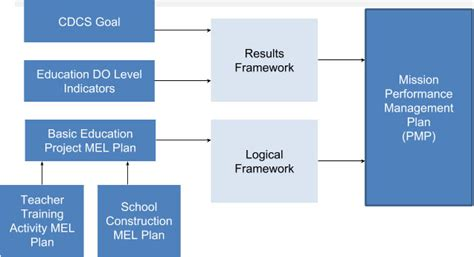 logical framework lf project starter usaid activity design project starter usaid