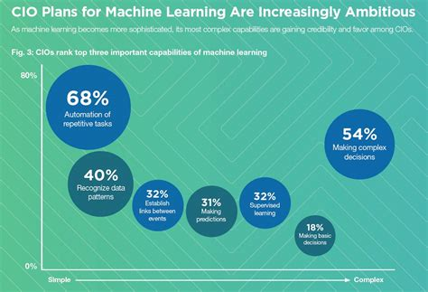 Machine Learning Mba by Machine Learning S Greatest Potential Is Driving Revenue