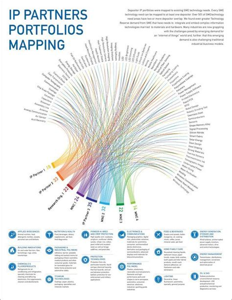 color pattern visualization 25 beautiful data visualization ideas on pinterest data
