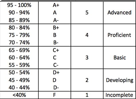 letter grade percentages an algorithm for assigning end of semester letter grades 1367