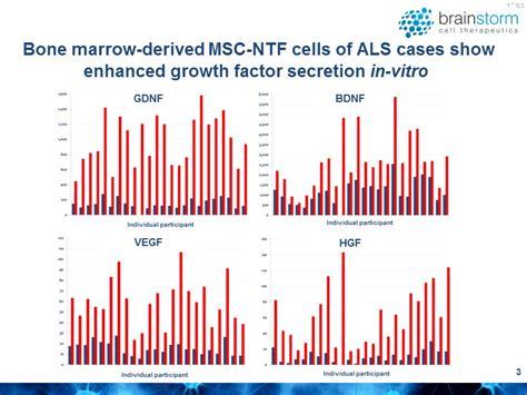 Tas Ransel Factor Series Route Brown 蟇蝓 蝪 bone marrow derived msc ntf cells of als cases show enhanced growth factor secretion in
