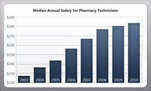 Pharmacy Technician Salaries by A Prix Reduit En Ligne Levitra Soft Avec Prescription Experthjalpmedium Se