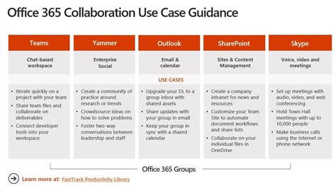 Office 365 Groups Vs Teams Dl Vs Vs Yammer Vs Teams Microsoft Tech Community