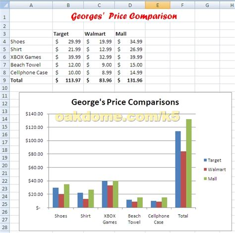 budget comparison template 10 best images of comparison chart template excel