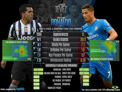 ronaldo juventus stats carlos tevez vs cristiano ronaldo whoscored