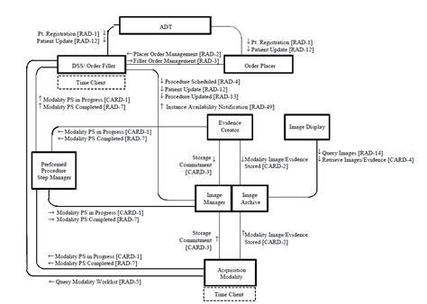 emergency department workflow cardiac cath workflow ihe wiki