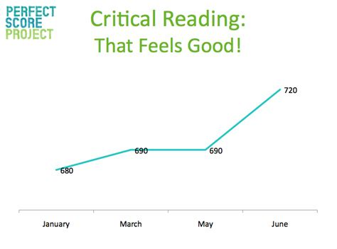 sat experimental section moment of truth june sat scores are back perfect score