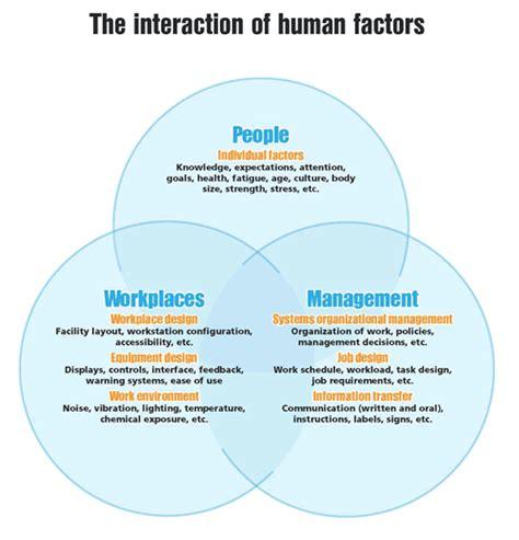 Human Factor human factors alex proaps