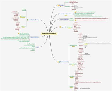 tes tools and mind maps softwaretestingstrategies xmind social brainstorming