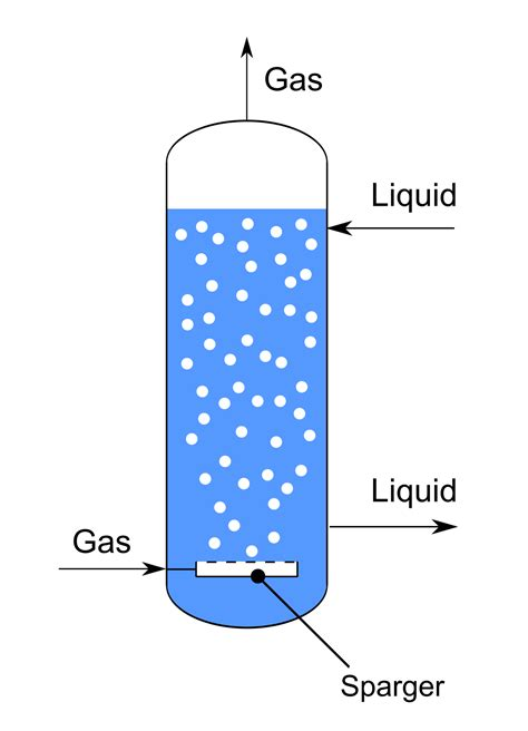 liquid layout wikipedia bubble column reactor wikipedia