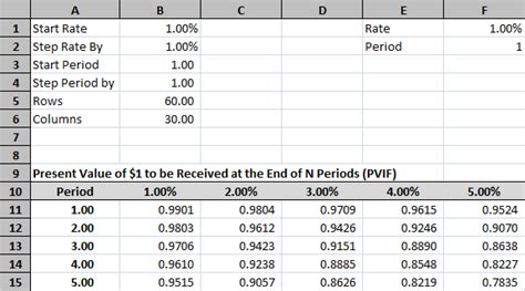 Time Value Of Money Excel Spreadsheet by Time Value Of Money Tables In Excel Tvmcalcs