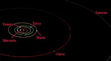 pianeti interni ed esterni i pianeti