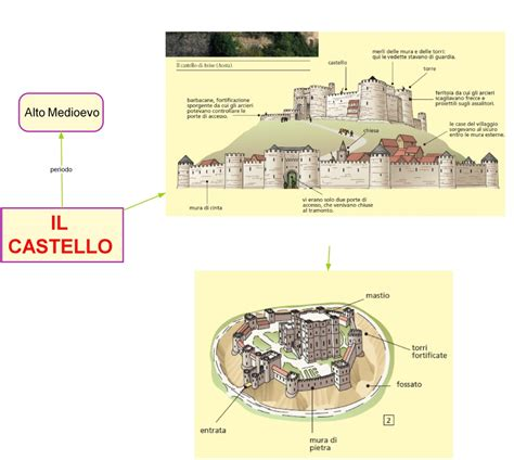 la civilt 224 micenea struttura feudale la civilt 224 egizia 02 la societ 224 egizia mappe storia mappe medioevo