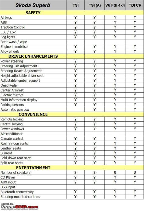 skoda yeti technical specifications skoda superb technical specifications feature list