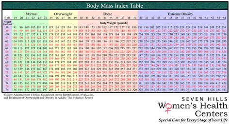 Bmi Index Table by Bmi Chart For