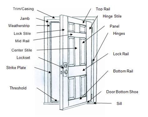 Arcadia Doors Door Sales Installation Repairs For Exterior Door Frame Parts