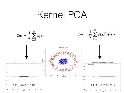 kernel pattern analysis kernel pca pc1 linear pca