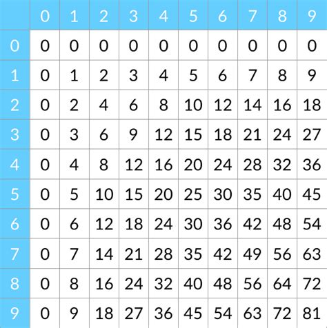 Les De Table by Les Tables De Multiplication J Connais Pas Les Maths