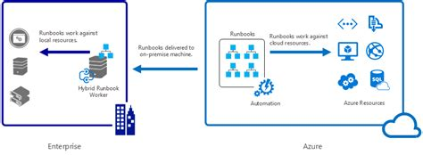 azure automation using the arm model an in depth guide to automation with azure resource manager books azure automation hybrid runbook workers a look