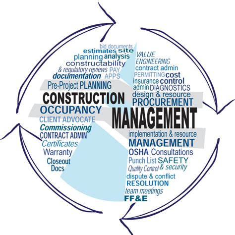 design management construction 7 areas of commercial construction management
