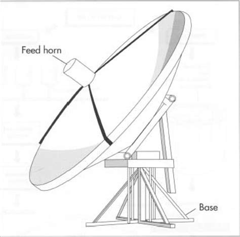 Name That Dish Yumsugar To Die For 3 by How Satellite Dish Is Made Material Manufacture Used