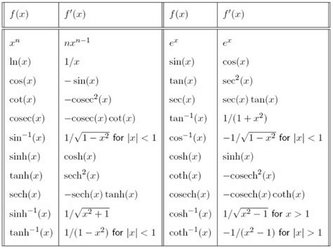 Derivative Table by Calculus Derivatives Table Pictures To Pin On