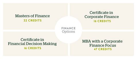 Masters Degree In Finance Or Mba by Finance Degree Of Miami Uonline
