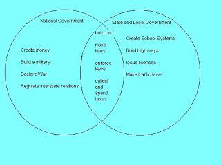 federalism venn diagram answers state and federal powers venn diagram memes