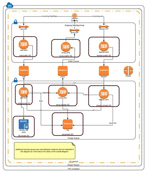 pci compliance network diagram pci compliance for saq d w aws