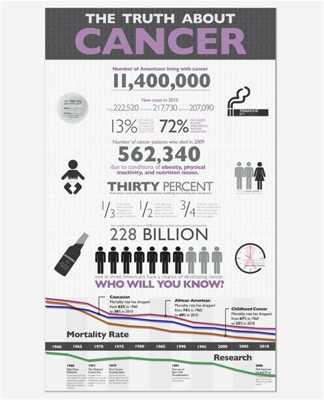 Thetruthaboutcancer Detox by The About Cancer Cancer Infographics