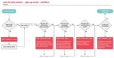 flow of diagram the 5 steps to building your own saas application