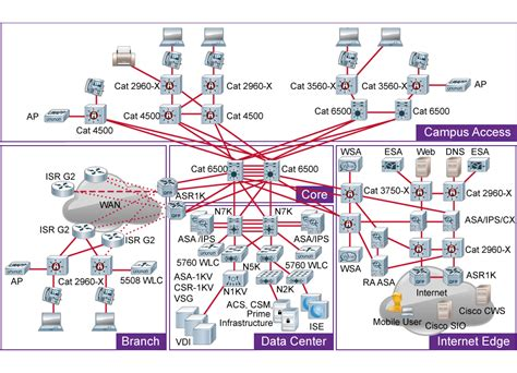 cisco home network design cisco home network design 28 images cisco templates to
