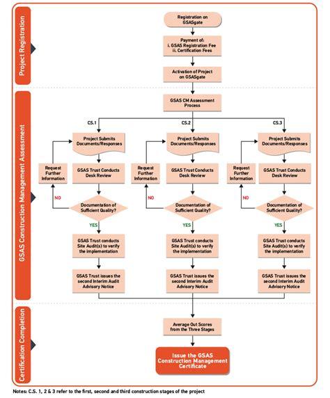 management flowchart management flowchart 28 images vendor workflow