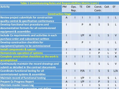 constructability report template egyps 2017 technical conference power point template