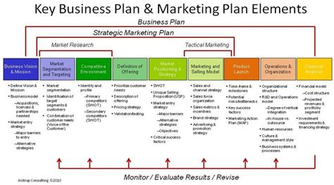 Marketing Caign Strategy Template How To Write A Marketing Strategy Template